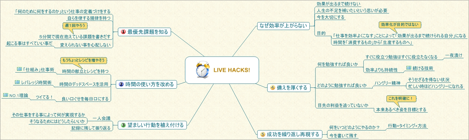 live-hack